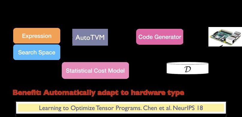 autotvm 成本模型