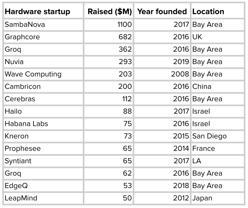 2020 年筹集资金的 MLOps 硬件初创公司