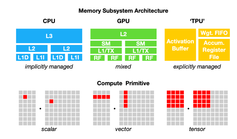 不同硬件后端的计算原语和内存布局